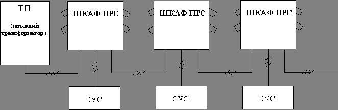 Шкаф ПРС. Схема подключения