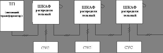 шкафов распределительных к